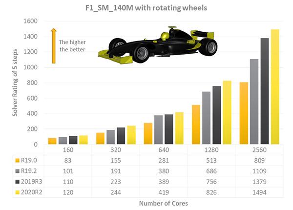 Ansys 2020 R2 позволил увеличить скорость моделирования автомобиля Формулы 1 на 1280 ядрах CPU на 61% по сравнению с версией 19