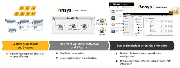 Демократизация моделирования с Ansys multiphysics, optiSLang и Minerva